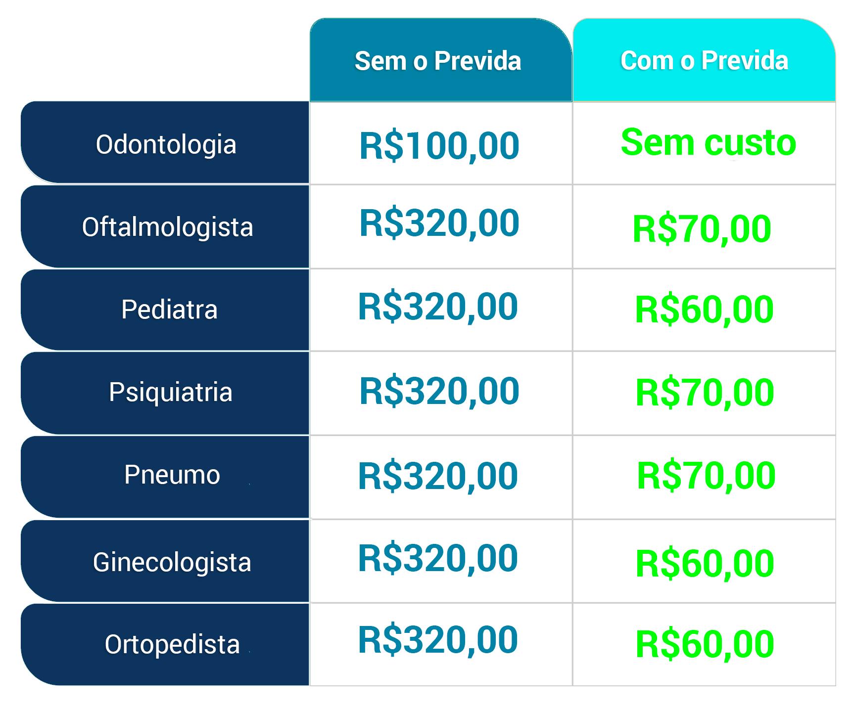 Tabela de preços com e sem o PREVIDA